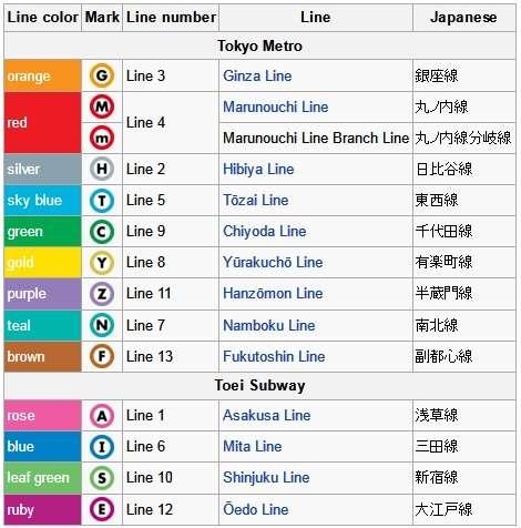 Lineas Metro Tokyo