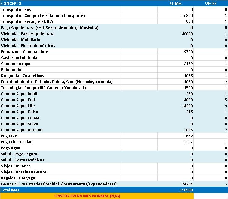 Gastos de 1 año viviendo en Japón estudiando sin trabajar. Excel con gastos mensuales en Abril de 2013 en Tokyo.
