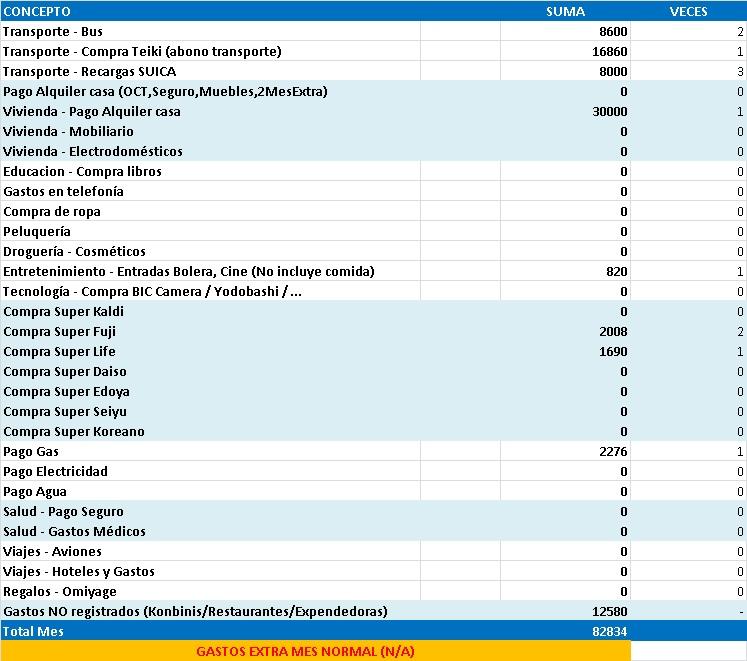 Gastos de 1 año viviendo en Japón estudiando sin trabajar. Excel con gastos mensuales en Agosto de 2013 en Tokyo.