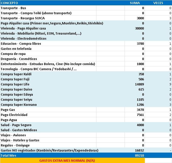 Gastos de 1 año viviendo en Japón estudiando sin trabajar. Excel con gastos mensuales en Diciembre de 2012 en Tokyo.
