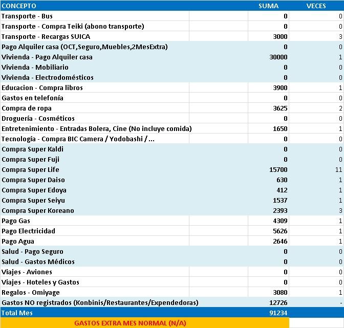 Gastos de 1 año viviendo en Japón estudiando sin trabajar. Excel con gastos mensuales en Enero de 2013 en Tokyo.