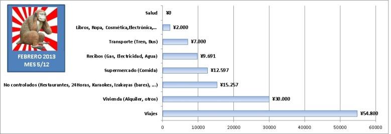 Gastos de 1 año viviendo en Japón estudiando sin trabajar. Gráfica de barras con gastos mensuales en Febrero de 2013 en Tokyo.