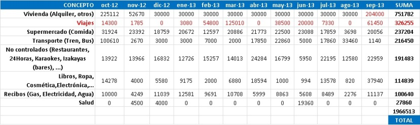 Gastos de 1 año viviendo en Japón estudiando sin trabajar. Excel con gastos mensuales totales durante un año en Tokyo.