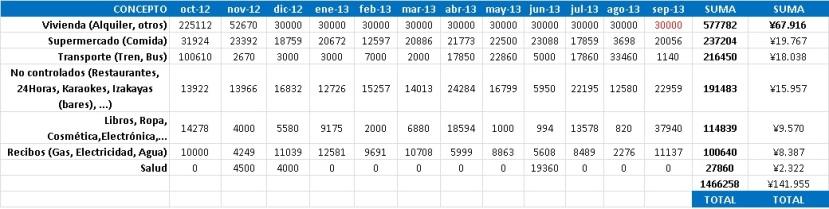 Gastos de 1 año viviendo en Japón estudiando sin trabajar. Excel con gastos mensuales totales (excluídos viajes y mudanza de piso) durante un año en Tokyo.
