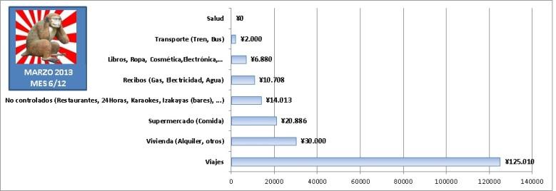 Gastos de 1 año viviendo en Japón estudiando sin trabajar. Gráfica de barras con gastos mensuales en Marzo de 2013 en Tokyo.