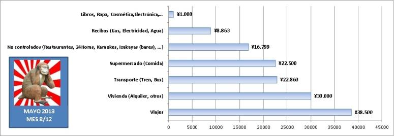 Gastos de 1 año viviendo en Japón estudiando sin trabajar. Gráfica de barras con gastos mensuales en Mayo de 2013 en Tokyo.