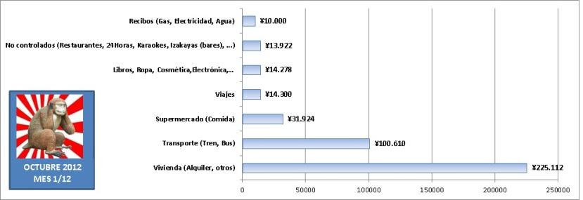Gastos de 1 año viviendo en Japón estudiando sin trabajar. Gráfica de barras con gastos mensuales en Octubre de 2012 en Tokyo.