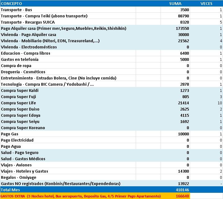 Gastos de 1 año viviendo en Japón estudiando sin trabajar. Excel con gastos mensuales en Octubre de 2012 en Tokyo.