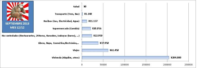 Gastos de 1 año viviendo en Japón estudiando sin trabajar. Gráfica de barras con gastos mensuales en Septiembre de 2013 en Tokyo.