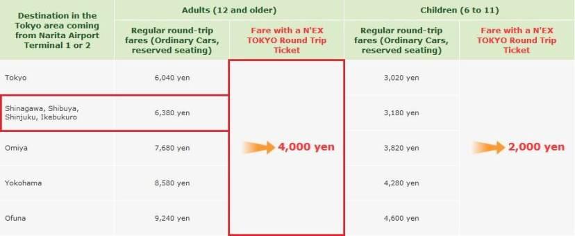 Narita Express NEX. Billetes. Trayectos, paradas y recorrido.