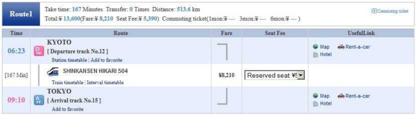 Precio en tren shinkansen para ir de Tokyo a Kyoto