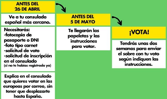 Voto en elecciones para extranjeros en Japón. Instrucciones para voto en europeas 2014.