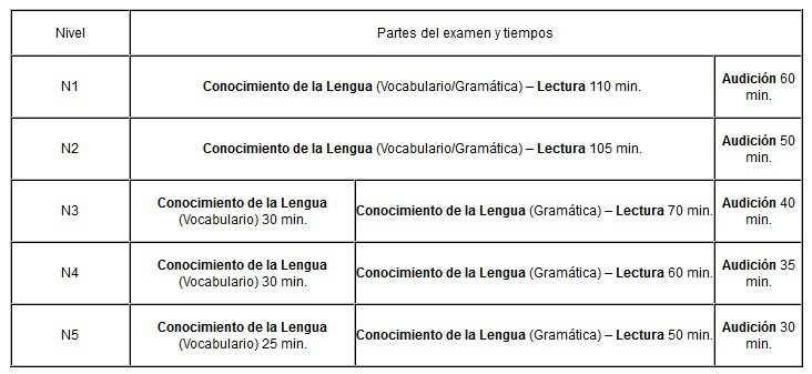 Niveles Noken JLPT Examen