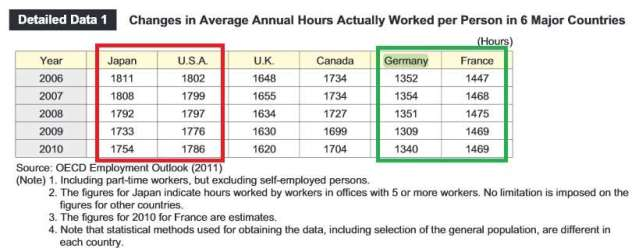 Horas Anuales Trabajadas Mundo Alemania Japon EEUU Francia