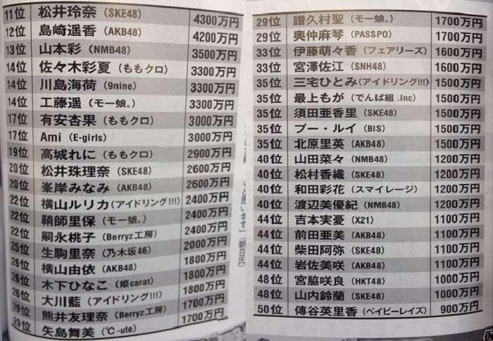 ranking salario idols agosto 2013 exmax