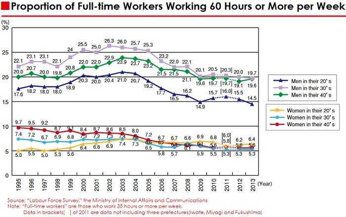 Japon trabajadores 60 horas semanales