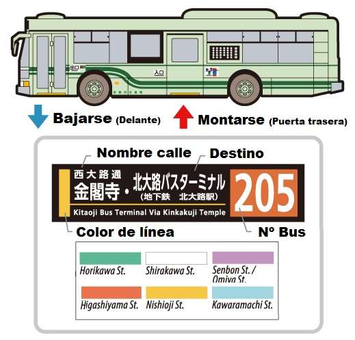 Autobus Tokyo Guia Montarse Croquis