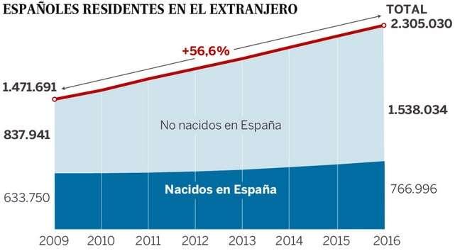 Espanoles residiendo extranjero 2009 a 2016