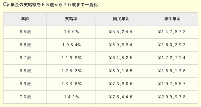 pension japon tabla comparativa kokumin kosei nenkin