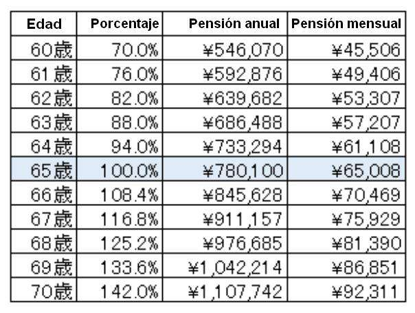 Pension japon tabla kokumin nenkin