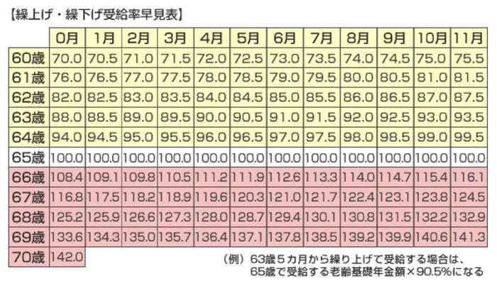 Porcentajes pension Japon segun edad retiro
