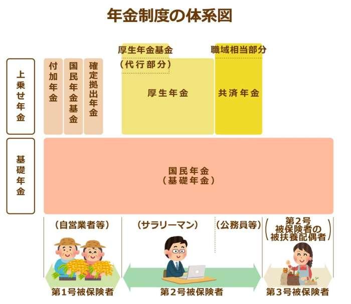 sistema pensiones japon nenkin seido