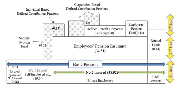 tres capas sistema pensiones japones