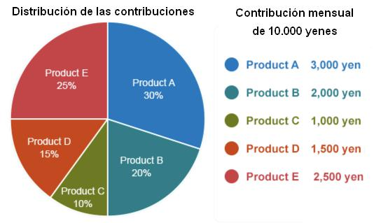 Distribucion contribuciones iDeCo pension japon