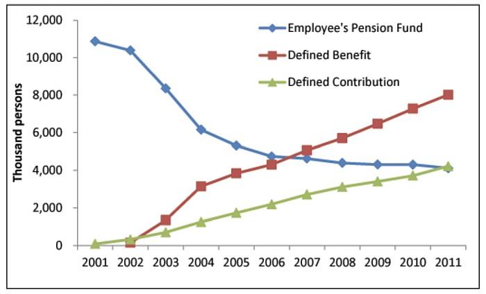 evolucion planes pensiones EPF DC DB Japon