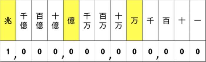 Cifras en japones