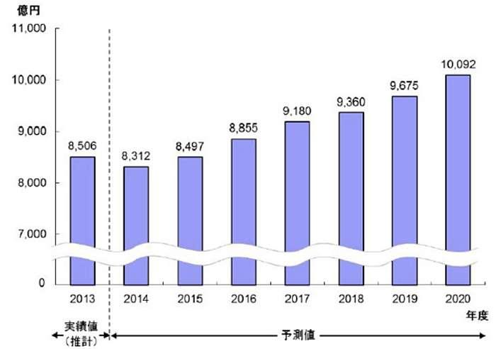Cifras venta tarjetas puntos Japon