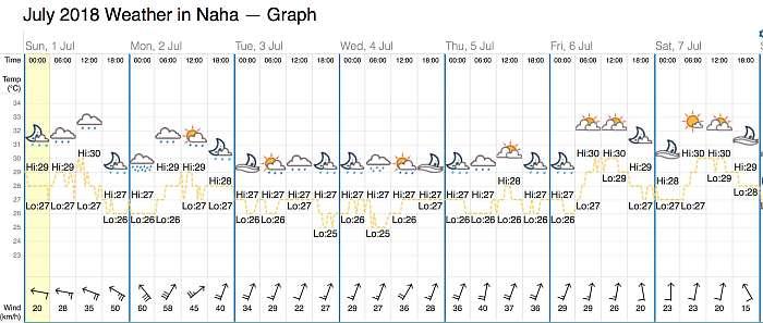 Okinawa reporte tiempo Julio 2018