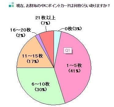 numero tarjetas puntos en cartera japones