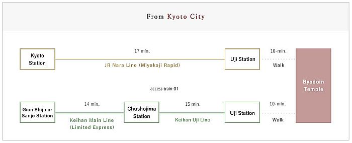 Byodo-in desde Kyoto