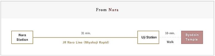 Byodo-in desde Nara