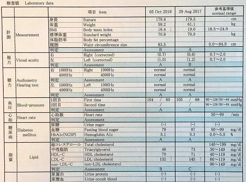 examen medico anual japon medidores